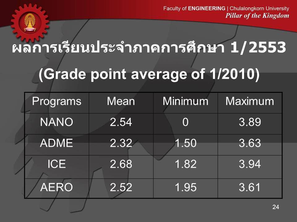 ผลการเรียนประจำภาคการศึกษา 1/2553 (Grade point average of 1/2010) 24 ProgramsMeanMinimumMaximum NANO2.5403.89 ADME2.321.503.63 ICE2.681.823.94 AERO2.521.953.61
