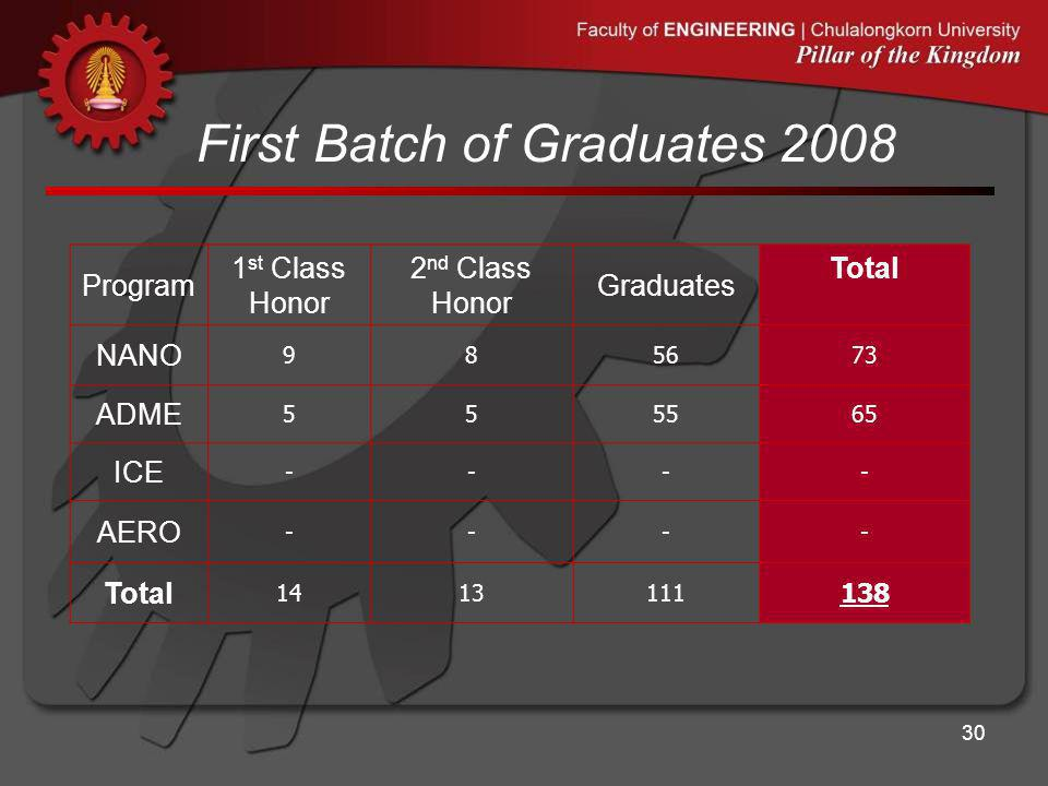 First Batch of Graduates 2008 Program 1 st Class Honor 2 nd Class Honor Graduates Total NANO 985673 ADME 555565 ICE ---- AERO ---- Total 1413111 138 3