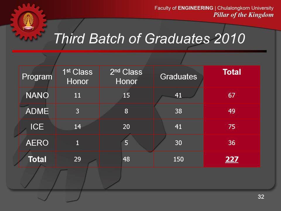 Third Batch of Graduates 2010 Program 1 st Class Honor 2 nd Class Honor Graduates Total NANO 11154167 ADME 383849 ICE 14204175 AERO 153036 Total 29481