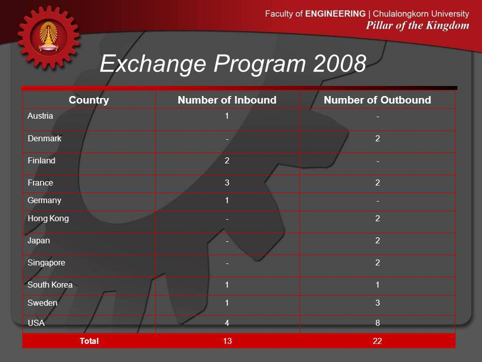 Exchange Program 2008 35 CountryNumber of InboundNumber of Outbound Austria1- Denmark-2 Finland2- France32 Germany1- Hong Kong-2 Japan-2 Singapore-2 S