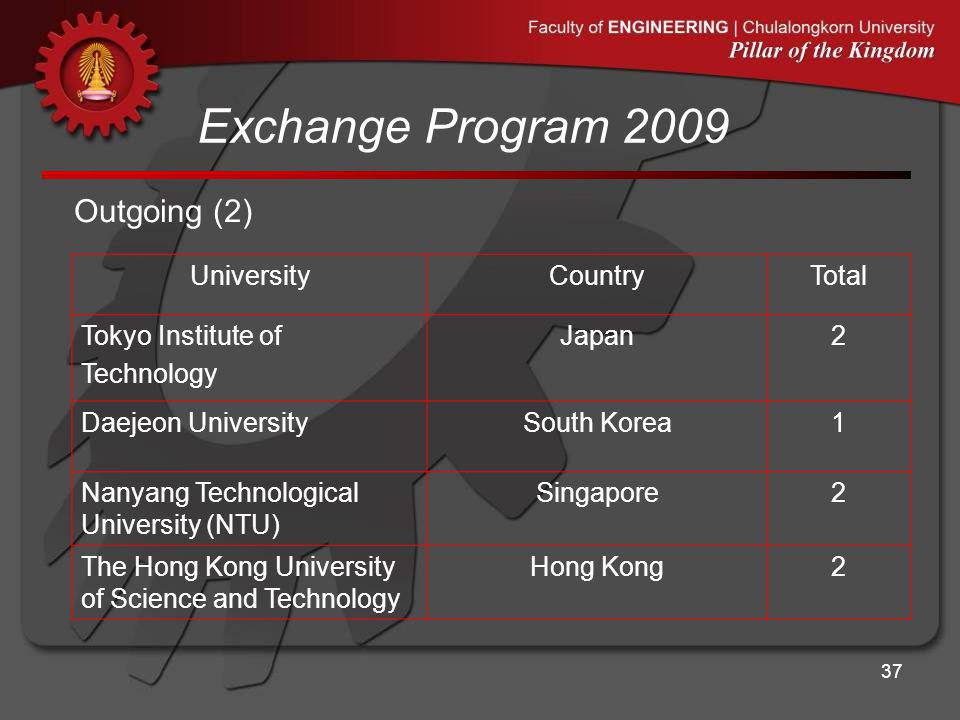 Exchange Program 2009 37 UniversityCountryTotal Tokyo Institute of Technology Japan2 Daejeon UniversitySouth Korea1 Nanyang Technological University (