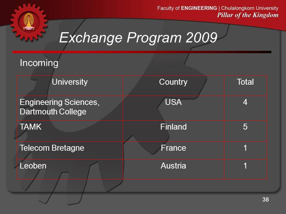 Exchange Program 2009 38 Incoming UniversityCountryTotal Engineering Sciences, Dartmouth College USA4 TAMKFinland5 Telecom BretagneFrance1 LeobenAustr