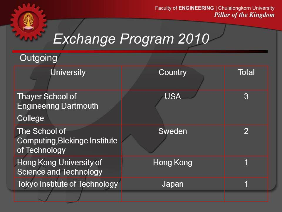 Exchange Program 2010 Outgoing UniversityCountryTotal Thayer School of Engineering Dartmouth College USA3 The School of Computing,Blekinge Institute o