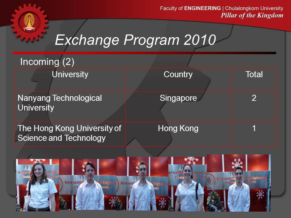 Exchange Program 2010 Incoming (2) UniversityCountryTotal Nanyang Technological University Singapore2 The Hong Kong University of Science and Technolo