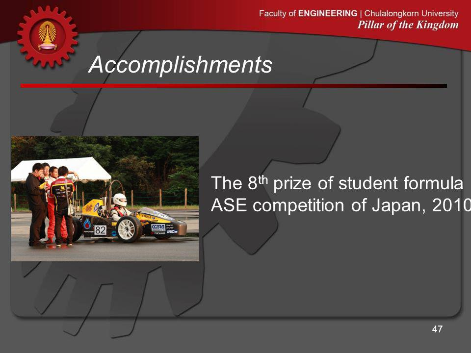 Accomplishments 47 The 8 th prize of student formula ASE competition of Japan, 2010