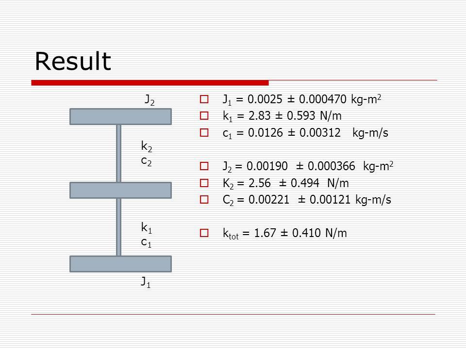 Result  J 1 = 0.0025 ± 0.000470 kg-m 2  k 1 = 2.83 ± 0.593 N/m  c 1 = 0.0126 ± 0.00312 kg-m/s  J 2 = 0.00190 ± 0.000366 kg-m 2  K 2 = 2.56 ± 0.49