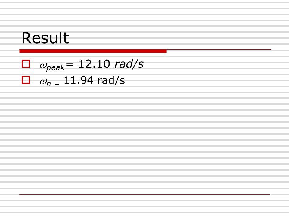   peak = 12.10 rad/s   n = 11.94 rad/s
