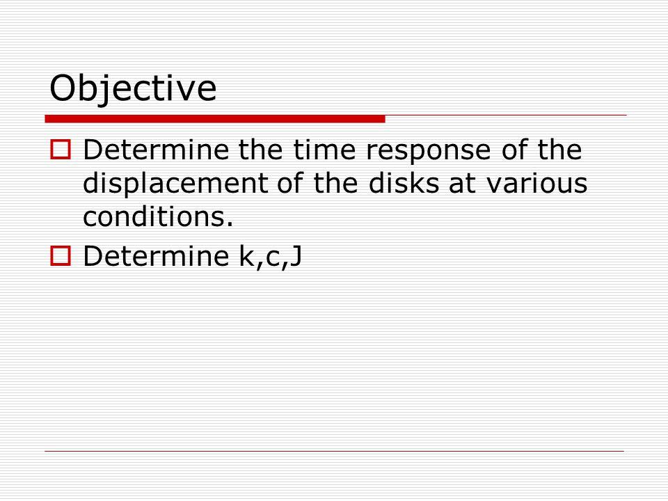 Instrument Mass 0.5 ± 0.005 kg 4 pieces Encoder 3 Encoder 1 Encoder 2 Controller Torsional Spring Actuator Disk ECP executice software *time Bias = 0.0005 s *displacement bias = 0.01125 o