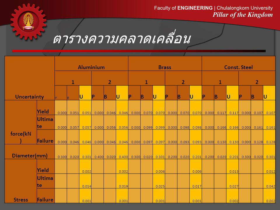 ตารางความคลาดเคลื่อน Uncertainty AluminiumBrassConst. Steel 121212 PB UPBUPBUPBUPBUPBU force(kN ) Yield 0.0000.051 0.0000.046 0.0000.070 0.0000.070 0.