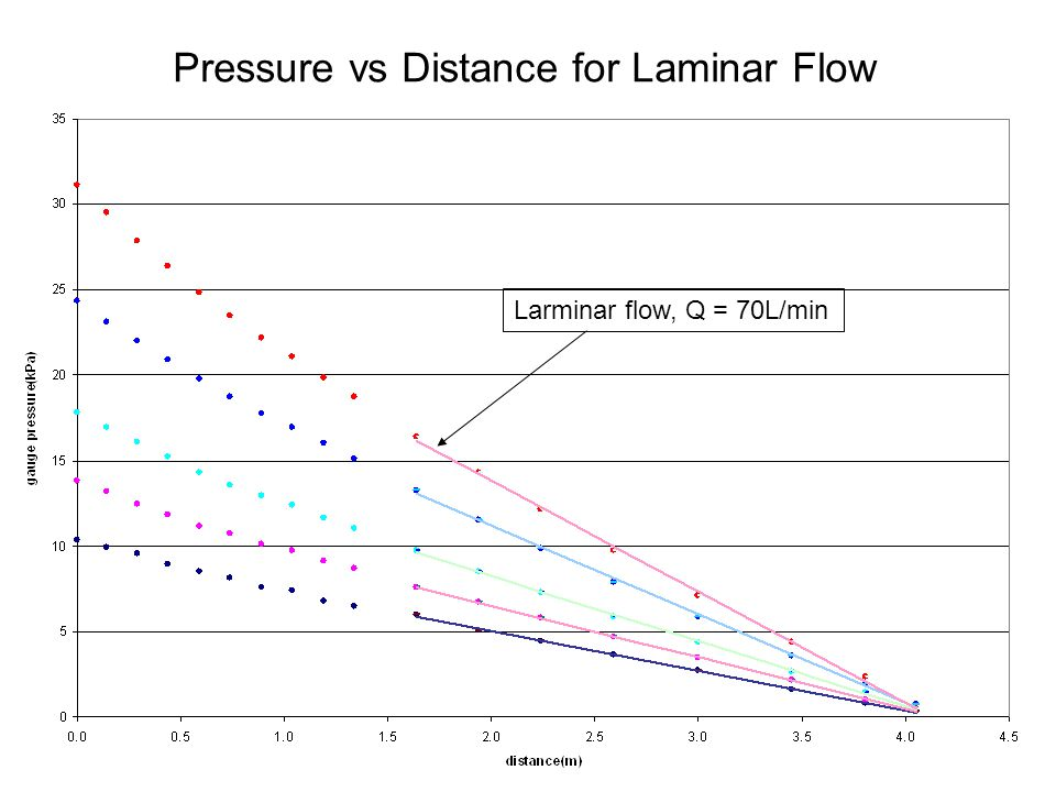 Larminar flow, Q = 70L/min Pressure vs Distance for Laminar Flow