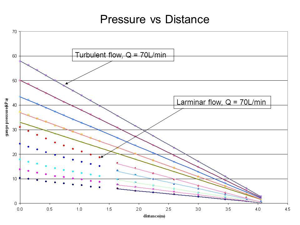 Turbulent flow, Q = 70L/min Larminar flow, Q = 70L/min Pressure vs Distance