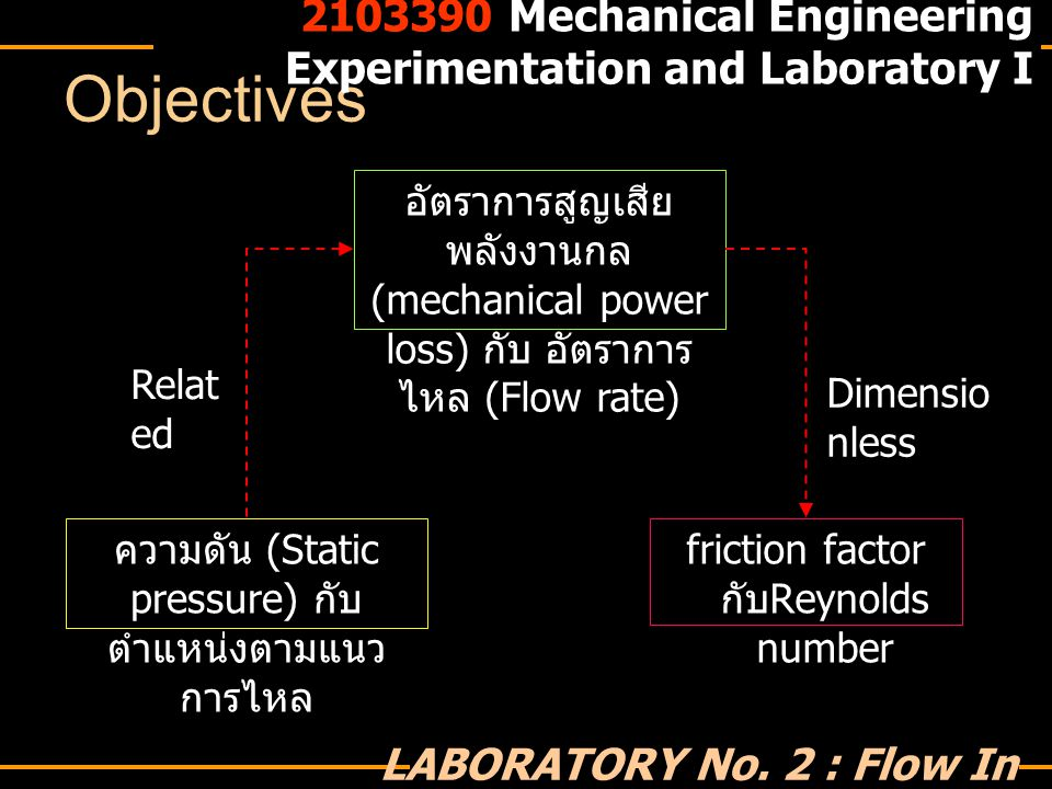 Discussion 2103390 Mechanical Engineering Experimentation and Laboratory I LABORATORY No.