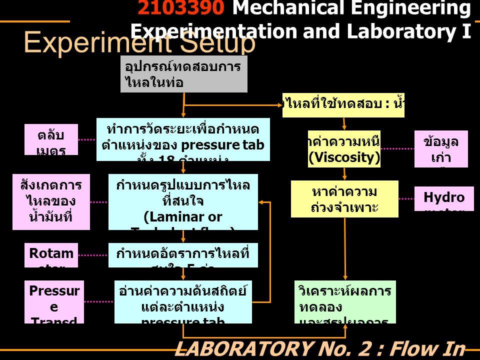 Experiment condition อัตราการไหล : อยู่ในช่วง 30 - 70 l/min รูปแบบการไหล Laminar flow ไม่มีการดัน flow disturbance Turbulent flow มีการดัน flow disturbance Reynolds number Laminar flow : 1900 ≤ Re D ≤ 4400 Turbulent flow : 3100 ≤ Re D ≤ 4400 2103390 Mechanical Engineering Experimentation and Laboratory I LABORATORY No.