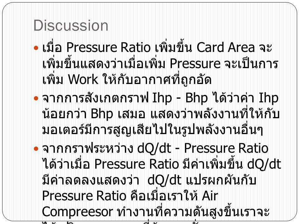 Discussion เมื่อ Pressure Ratio เพิ่มขึ้น Card Area จะ เพิ่มขึ้นแสดงว่าเมื่อเพิ่ม Pressure จะเป็นการ เพิ่ม Work ให้กับอากาศที่ถูกอัด จากการสังเกตกราฟ