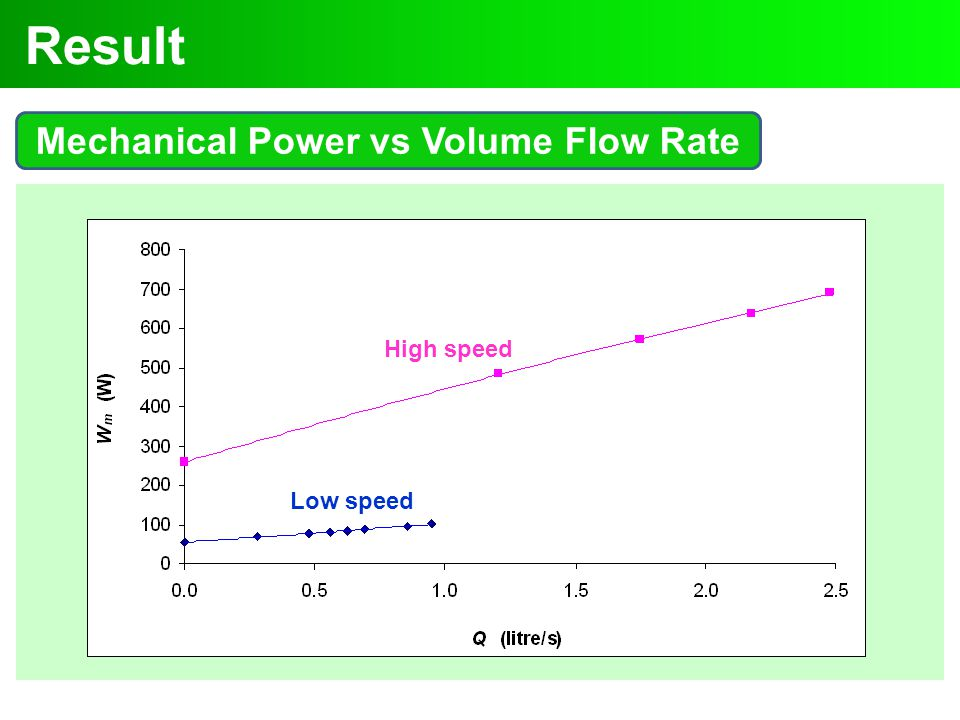 Result Mechanical Power vs Volume Flow Rate High speed Low speed