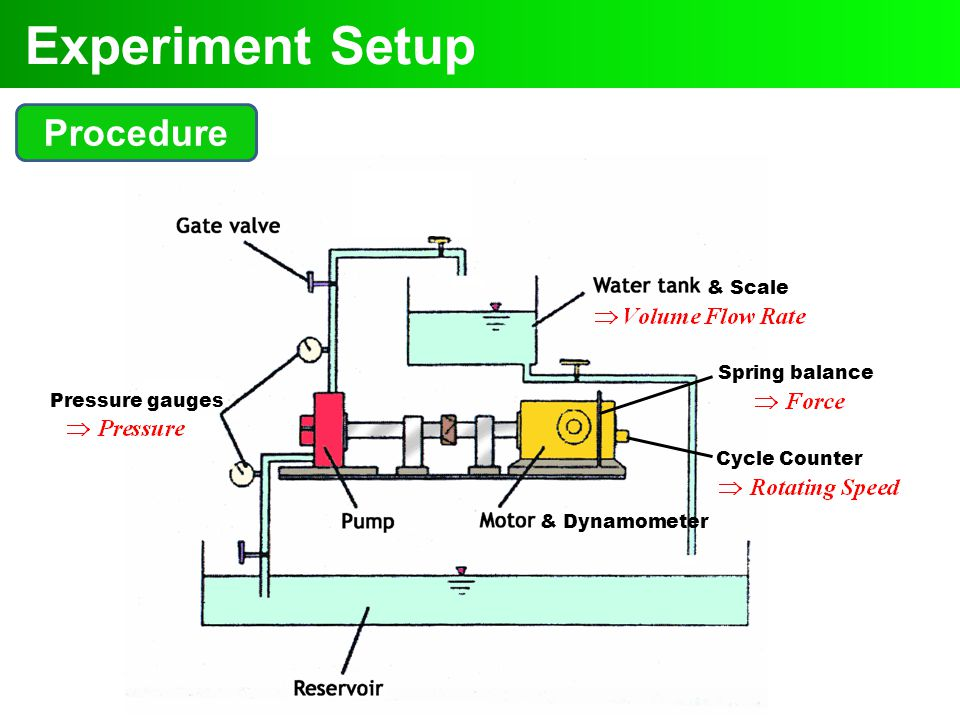 & Dynamometer Spring balance Cycle Counter & Scale Pressure gauges Experiment Setup Procedure