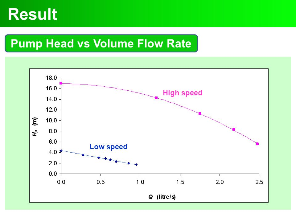 Result Pump Head vs Volume Flow Rate High speed Low speed