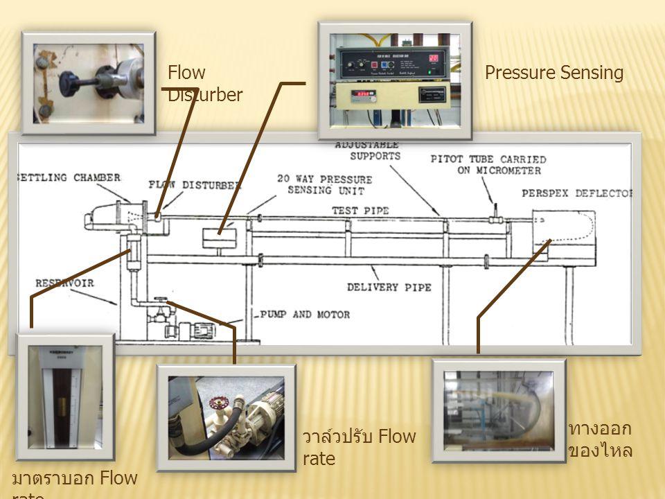 Pressure Sensing วาล์วปรับ Flow rate มาตราบอก Flow rate ทางออก ของไหล Flow Disturber