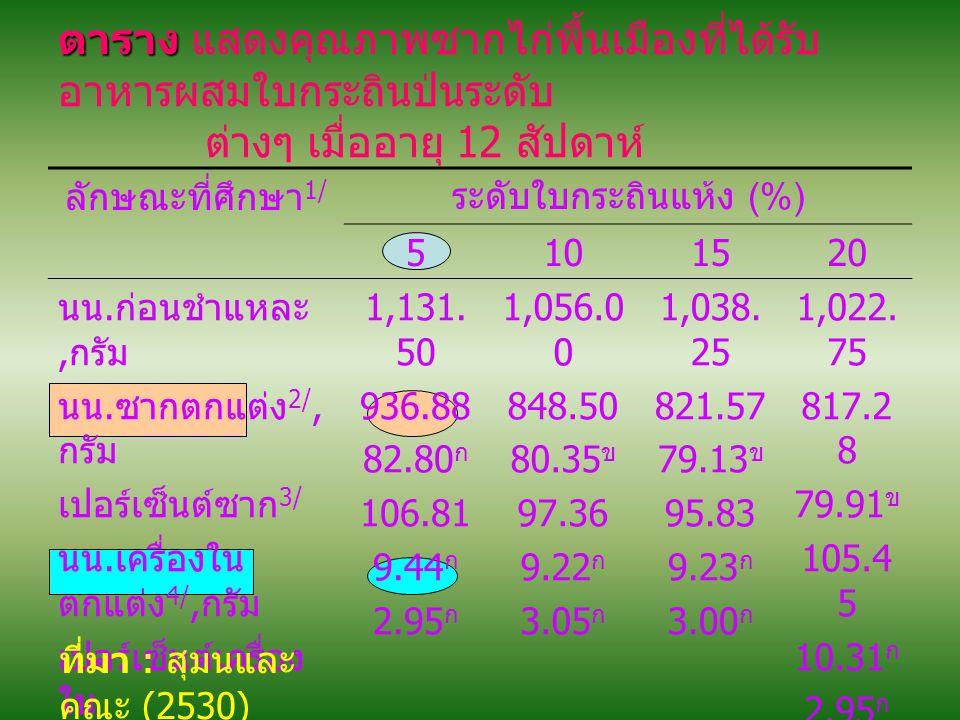 ตาราง ตาราง แสดงคุณภาพซากไก่พื้นเมืองที่ได้รับ อาหารผสมใบกระถินป่นระดับ ต่างๆ เมื่ออายุ 12 สัปดาห์ ลักษณะที่ศึกษา 1/ ระดับใบกระถินแห้ง (%) 5101520 นน.