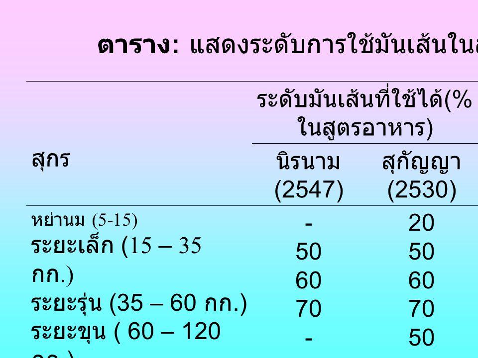 ตาราง : แสดงระดับการใช้มันเส้นในสุกร สุกร ระดับมันเส้นที่ใช้ได้ (% ในสูตรอาหาร ) นิรนาม (2547) สุกัญญา (2530) หย่านม (5-15) ระยะเล็ก (15 – 35 กก.) ระย