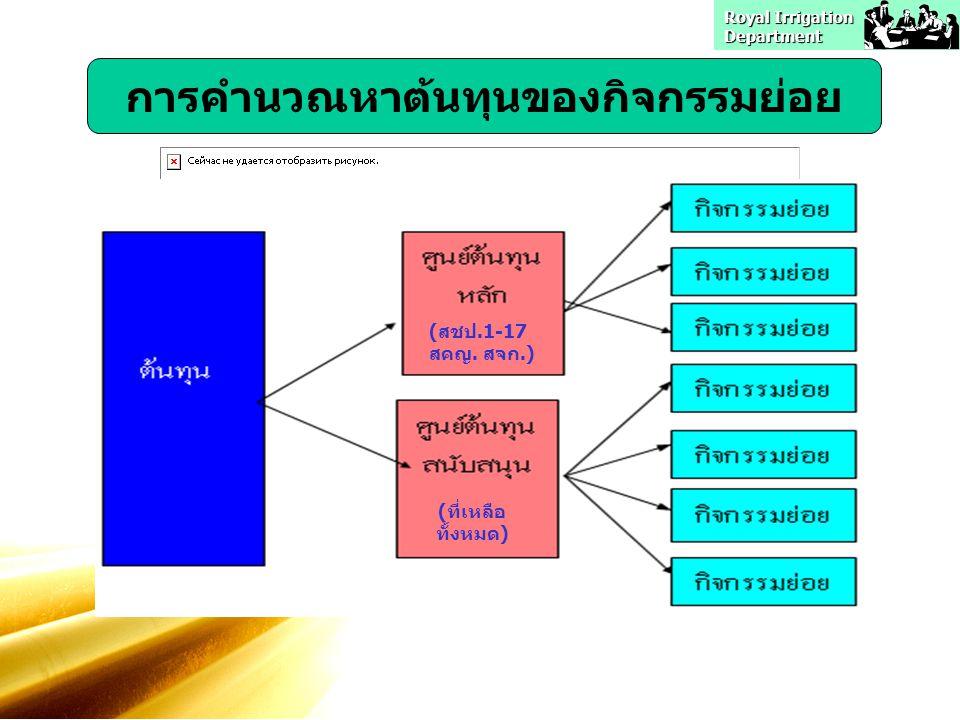 Royal Irrigation Department การคำนวณหาต้นทุนของกิจกรรมย่อย (สชป.1-17 สคญ. สจก.) (ที่เหลือ ทั้งหมด)