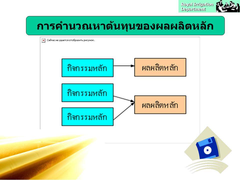 Royal Irrigation Department การคำนวณหาต้นทุนของผลผลิตหลัก