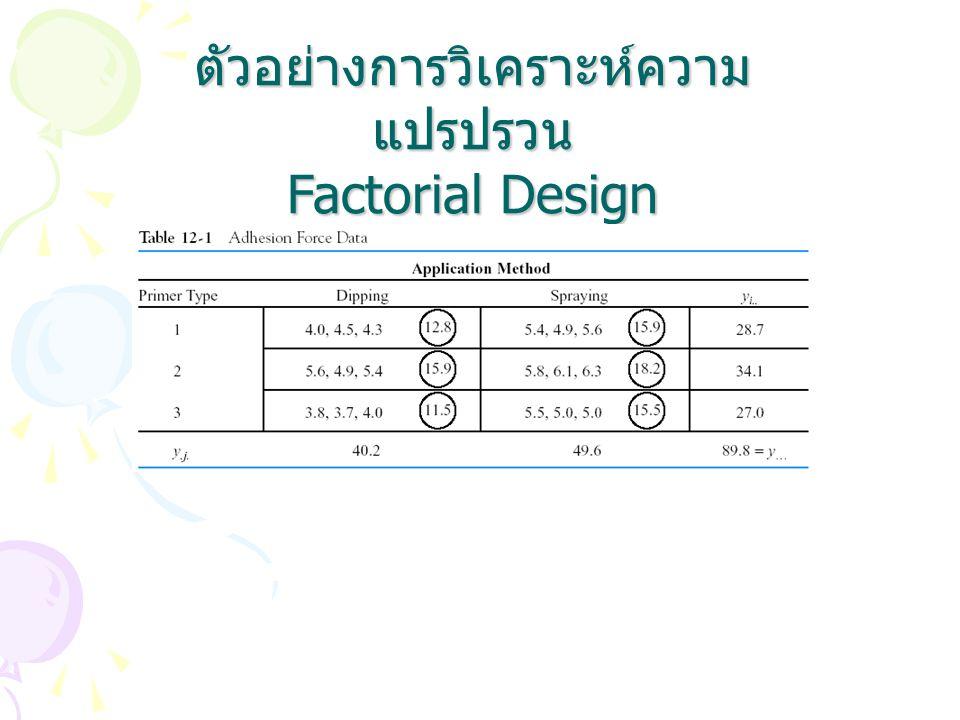 ตัวอย่างการวิเคราะห์ความ แปรปรวน Factorial Design