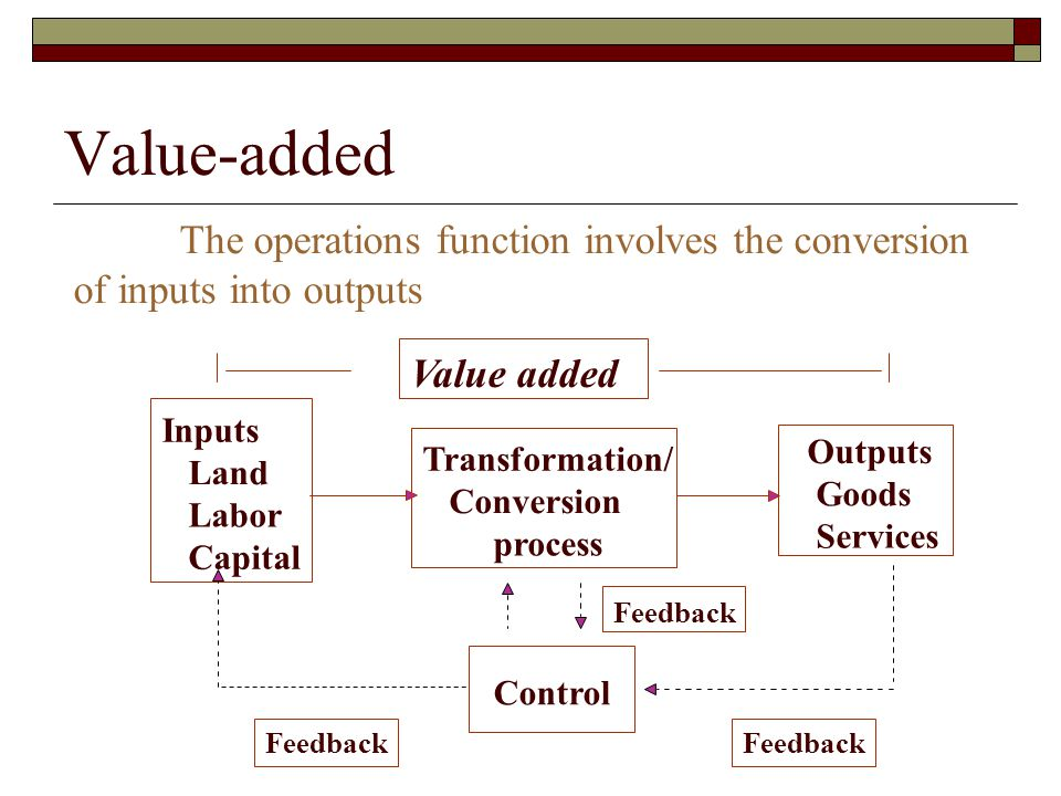 Value-added Inputs Land Labor Capital Transformation/ Conversion process Outputs Goods Services Control Feedback Value added The operations function involves the conversion of inputs into outputs