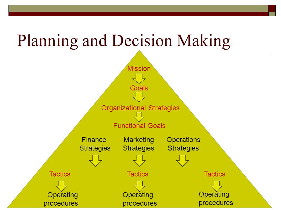 Planning and Decision Making Mission Goals Organizational Strategies Functional Goals Finance Strategies Marketing Strategies Operations Strategies Tactics Operating procedures