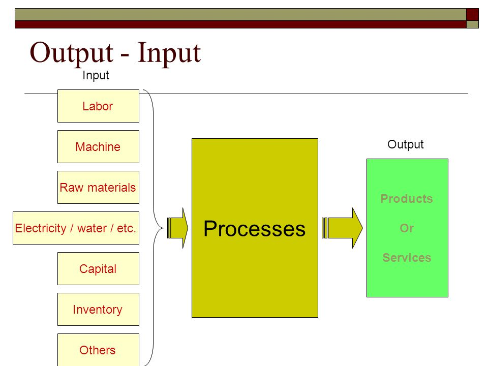 Output - Input Processes Machine Raw materials Labor Electricity / water / etc.