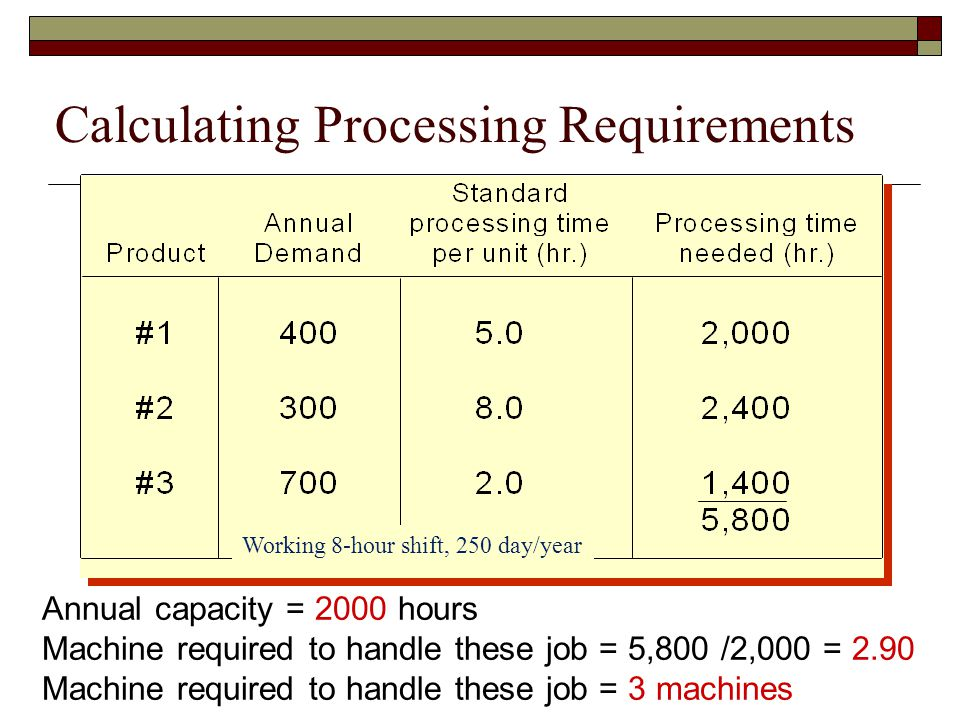 Calculating Processing Requirements Annual capacity = 2000 hours Machine required to handle these job = 5,800 /2,000 = 2.90 Machine required to handle these job = 3 machines Working 8-hour shift, 250 day/year