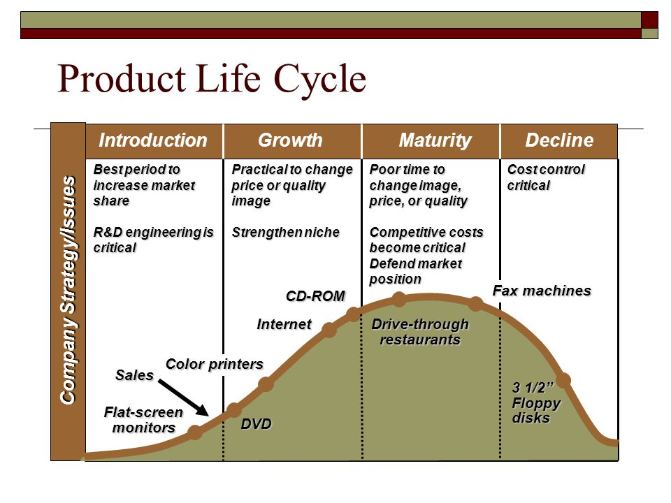 Product Life Cycle Best period to increase market share R&D engineering is critical Practical to change price or quality image Strengthen niche Poor time to change image, price, or quality Competitive costs become critical Defend market position Cost control critical IntroductionGrowthMaturityDecline Company Strategy/Issues Internet Flat-screen monitors Sales DVD CD-ROM Drive-through restaurants Fax machines 3 1/2 Floppy disks Color printers
