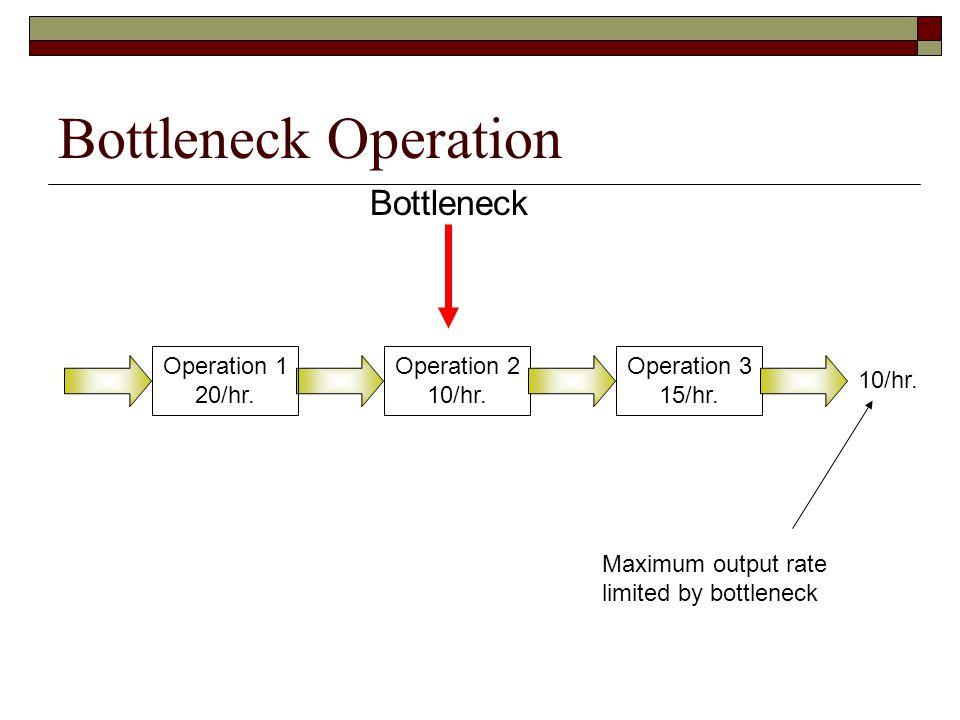 Bottleneck Operation Operation 1 20/hr. Operation 2 10/hr. Operation 3 15/hr. 10/hr. Bottleneck Maximum output rate limited by bottleneck