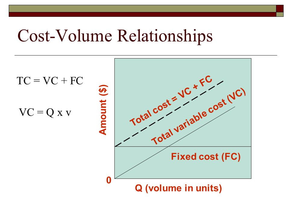 Cost-Volume Relationships Amount ($) 0 Q (volume in units) Total cost = VC + FC Total variable cost (VC) Fixed cost (FC) TC = VC + FC VC = Q x v