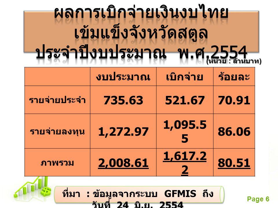 Free Powerpoint Templates Page 6 งบประมาณเบิกจ่ายร้อยละ รายจ่ายประจำ 735.63521.6770.91 รายจ่ายลงทุน 1,272.97 1,095.5 5 86.06 ภาพรวม 2,008.61 1,617.2 2