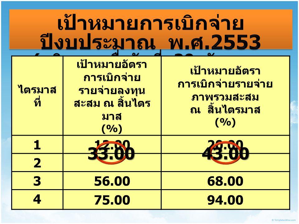 ไตรมาส ที่ เป้าหมายอัตรา การเบิกจ่าย รายจ่ายลงทุน สะสม ณ สิ้นไตร มาส (%) เป้าหมายอัตรา การเบิกจ่ายรายจ่าย ภาพรวมสะสม ณ สิ้นไตรมาส (%) 1 12.0020.00 2 3 56.0068.00 4 75.0094.00 33.0043.00