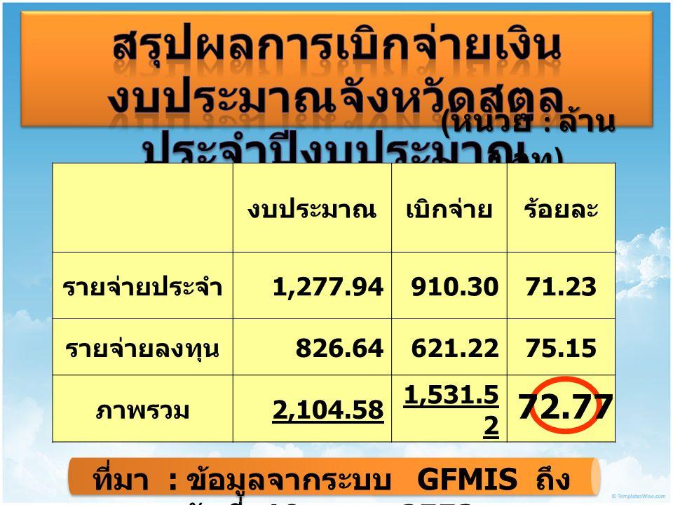( หน่วย : ล้าน บาท ) งบประมาณเบิกจ่ายร้อยละ รายจ่ายประจำ 1,277.94910.3071.23 รายจ่ายลงทุน 826.64621.2275.15 ภาพรวม 2,104.58 1,531.5 2 72.77 ที่มา : ข้อมูลจากระบบ GFMIS ถึง วันที่ 19 ก.
