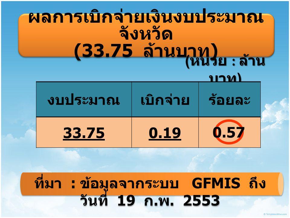 ผลการเบิกจ่ายเงินงบประมาณ จังหวัด (33.75 ล้านบาท ) ผลการเบิกจ่ายเงินงบประมาณ จังหวัด (33.75 ล้านบาท ) ( หน่วย : ล้าน บาท ) งบประมาณเบิกจ่ายร้อยละ 33.750.19 0.57 ที่มา : ข้อมูลจากระบบ GFMIS ถึง วันที่ 19 ก.