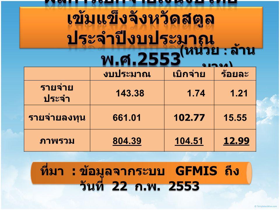( หน่วย : ล้าน บาท ) งบประมาณเบิกจ่ายร้อยละ รายจ่าย ประจำ 143.38 1.74 1.21 รายจ่ายลงทุน 661.01102.7715.55 ภาพรวม 804.39104.51 12.99 ที่มา : ข้อมูลจากระบบ GFMIS ถึง วันที่ 2 2 ก.