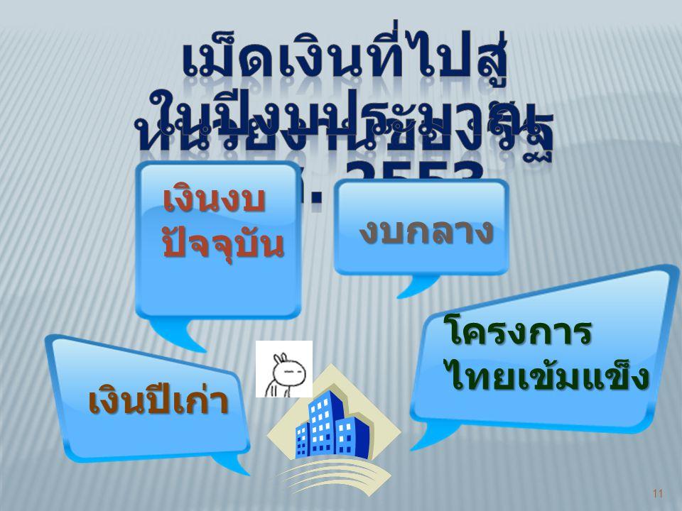11 เงินปีเก่า เงินงบปัจจุบัน งบกลาง โครงการไทยเข้มแข็ง