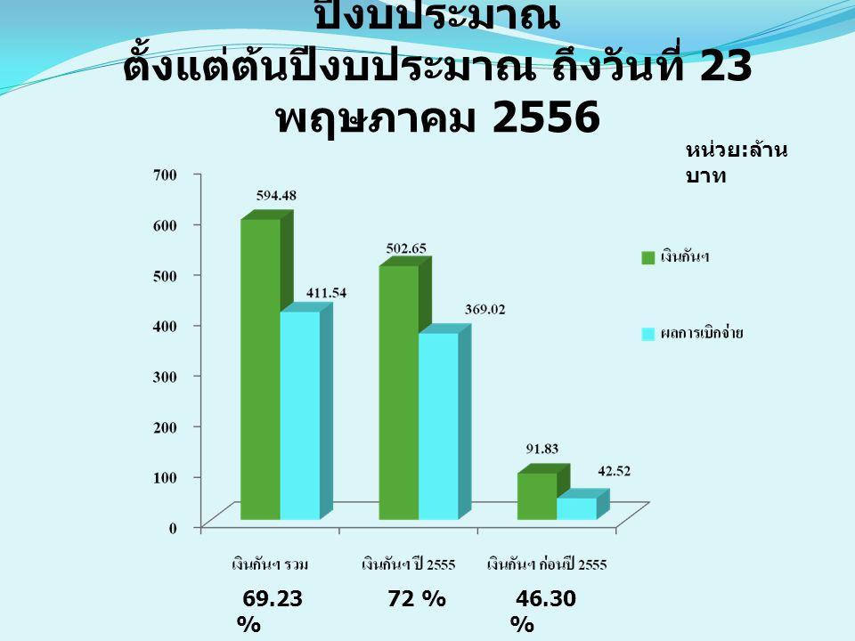 หน่วย : ล้าน บาท 69.23 % 72 % 46.30 % ผลการเบิกจ่ายเงินกันไว้เบิกเหลื่อม ปีงบประมาณ ตั้งแต่ต้นปีงบประมาณ ถึงวันที่ 23 พฤษภาคม 2556