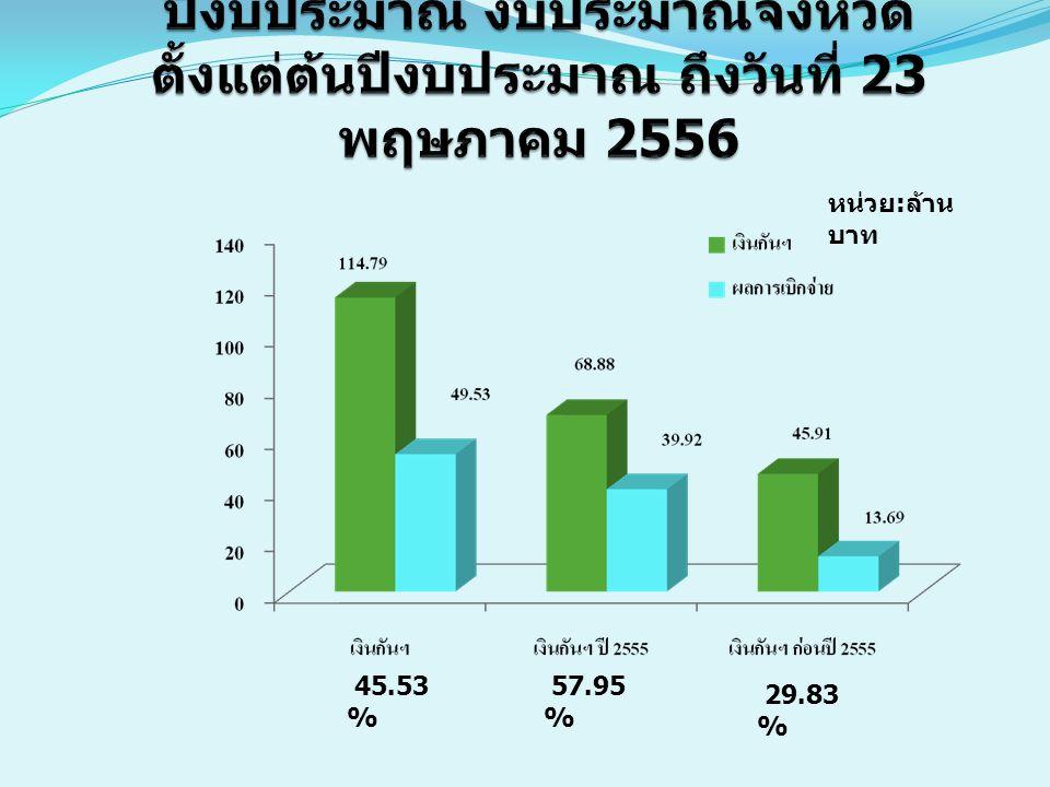 หน่วย : ล้าน บาท ที่ส่วนราชการ เงินงบประมาณผลเบิกจ่ายร้อยละหมายเหตุ PO 1 สำนักงานทางหลวงชนบทจังหวัดชุมพร 252.45552.18820.6777.557 2 แขวงการทางจังหวัดชุมพร 178.76731.86917.8360.671 3 สำนักงานท้องถิ่นจังหวัดชุมพร 173.382 118.68068.45 - 4 โครงการชลประทาน 158.48255.88135.27 44.490 5 งบประมาณจังหวัด 63.37919.58330.8913.087 6 โรงพยาบาลชุมพรเขตอุดมศักดิ์ 54.3823.0635.630.898 7 สำนักงานสาธารณสุขจังหวัดชุมพร 46.5222.3395.0342.550 สำนักงานคลัง จังหวัดชุมพร วิสัยทัศน์กรมบัญชีกลาง : กำกับดูแล และบริหารการใช้จ่ายเงิน ของแผ่นดิน ให้เกิดประโยชน์สูงสุด