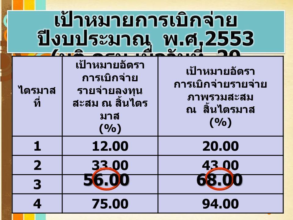 Page 2 ไตรมาส ที่ เป้าหมายอัตรา การเบิกจ่าย รายจ่ายลงทุน สะสม ณ สิ้นไตร มาส (%) เป้าหมายอัตรา การเบิกจ่ายรายจ่าย ภาพรวมสะสม ณ สิ้นไตรมาส (%) 1 12.0020.00 2 33.0043.00 3 4 75.0094.00 56.0068.00