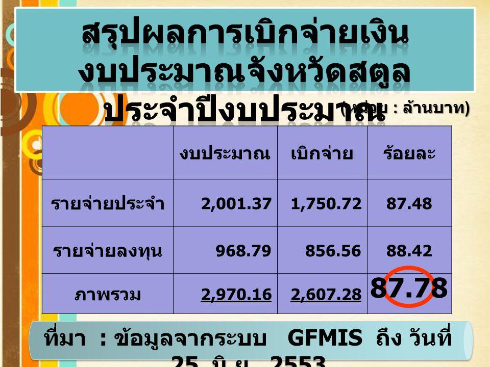 Page 3 ( หน่วย : ล้านบาท ) งบประมาณเบิกจ่ายร้อยละ รายจ่ายประจำ 2,001.371,750.7287.48 รายจ่ายลงทุน 968.79856.5688.42 ภาพรวม 2,970.162,607.28 ที่มา : ข้อมูลจากระบบ GFMIS ถึง วันที่ 25 มิ.