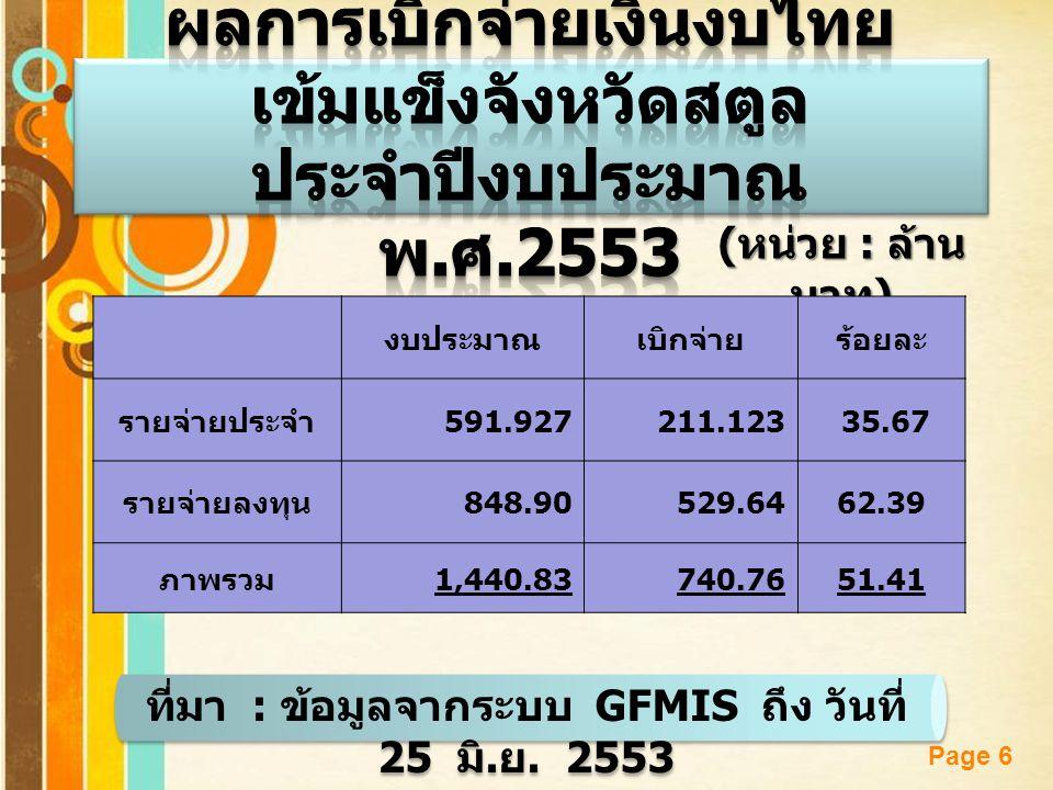 Page 6 ( หน่วย : ล้าน บาท ) งบประมาณเบิกจ่ายร้อยละ รายจ่ายประจำ 591.927 211.123 35.67 รายจ่ายลงทุน 848.90529.6462.39 ภาพรวม 1,440.83740.7651.41 ที่มา : ข้อมูลจากระบบ GFMIS ถึง วันที่ 25 มิ.