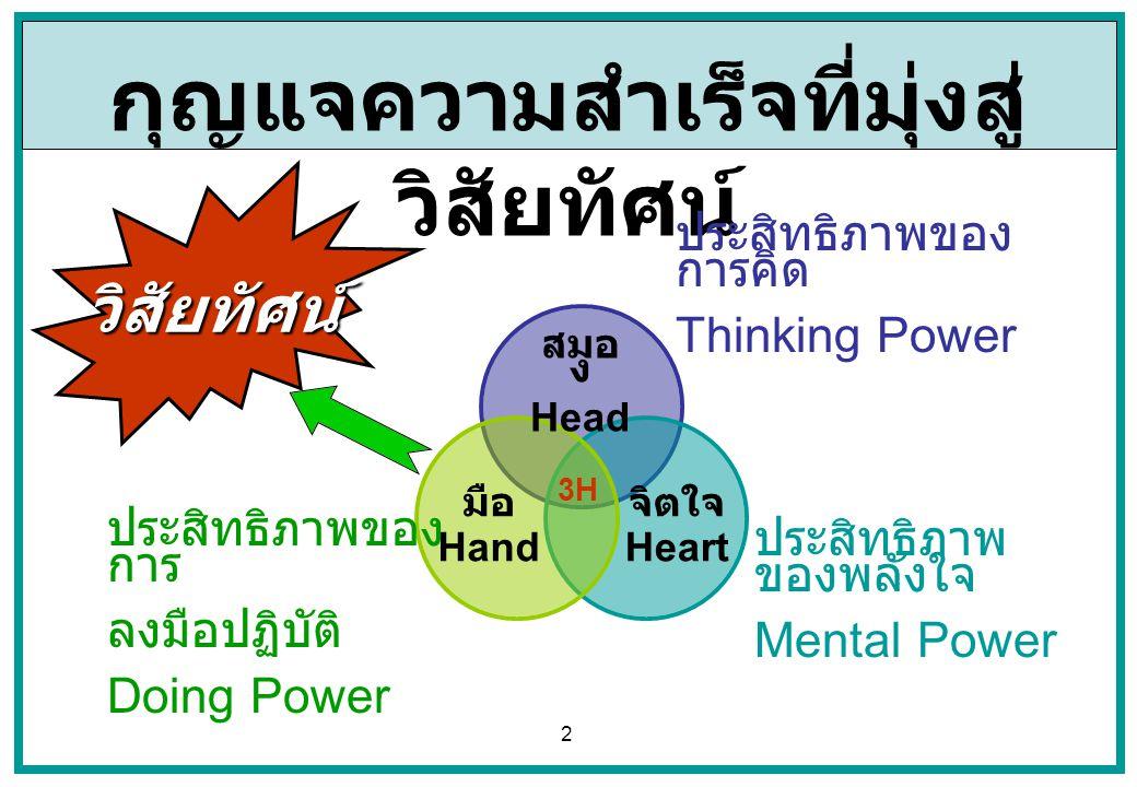 2 กุญแจความสำเร็จที่มุ่งสู่ วิสัยทัศน์ สมอ ง Head จิตใจ Heart มือ Hand 3H ประสิทธิภาพของ การ ลงมือปฏิบัติ Doing Power ประสิทธิภาพ ของพลังใจ Mental Pow
