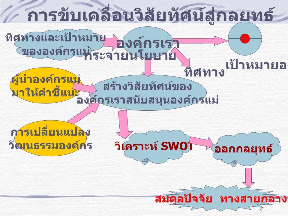 6 การเปลี่ยนแปลงโดยหลักสมดุลปัจจัย บุคคล (People) พร้อมที่จะเปลี่ยนแปลงด้วยความเก่งกาจ (Ready to Change with Competency) กระบวนการ (Process) ต้องมีประสิทธิภาพ (Effectiveness) ค่าใช้จ่าย (Cost) ต้องแข่งขันได้ (Competitiveness) ลูกค้า (Customer) มีความพึงพอใจ (Satisfaction)