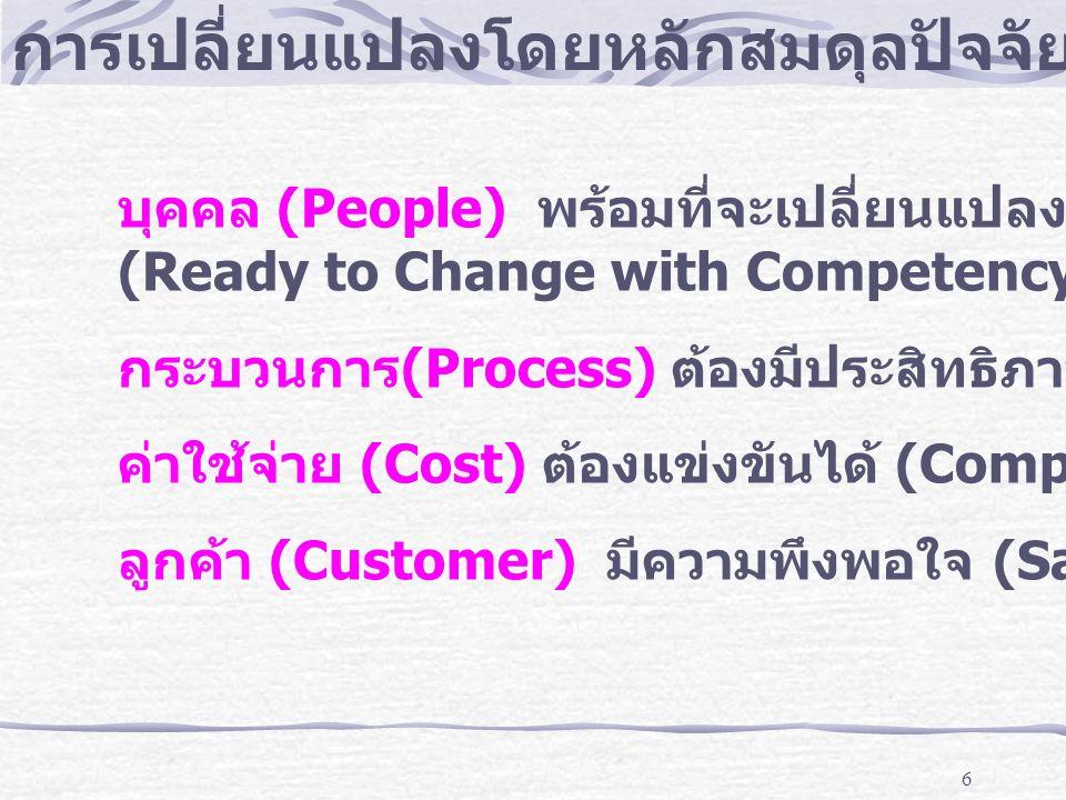 7 เครื่องมือในการเปลี่ยนแปลง พิชิตตลาด ให้อำนาจพนักงาน องค์กรเรียนรู้ การทำงานเป็นเลิศ การสื่อสารทั่วถึง วัฒนธรรมที่ต้องการ กฎทอง