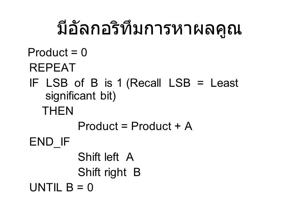 มีอัลกอริทึมการหาผลคูณ Product = 0 REPEAT IF LSB of B is 1 (Recall LSB = Least significant bit) THEN Product = Product + A END_IF Shift left A Shift r