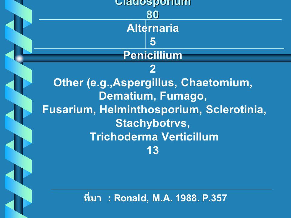 Type oforganism Percentage Fungi Cladosporium 80 Type oforganism Percentage Fungi Cladosporium 80 Alternaria 5 Penicillium 2 Other (e.g.,Aspergillus,